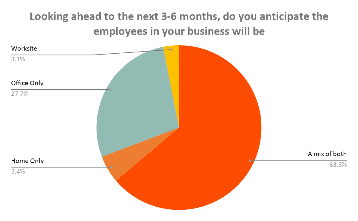 In 3-6 months, where do you anticipate the employees in your business will be working