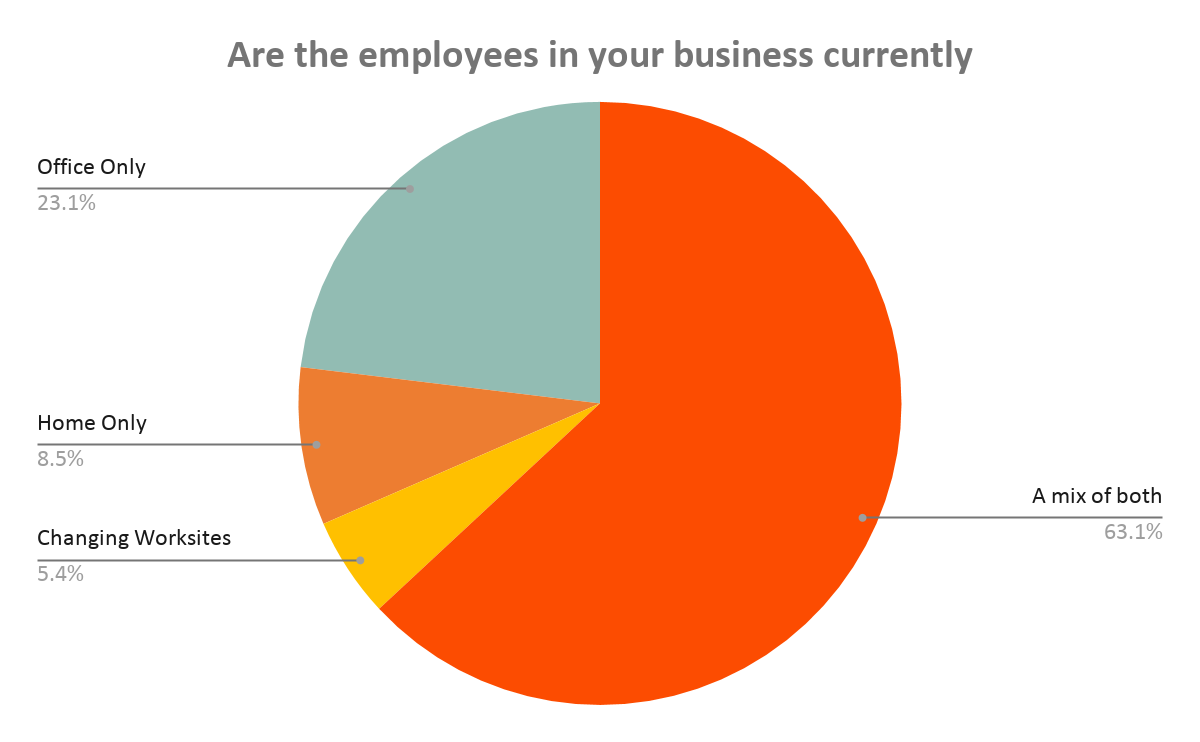 Where are the employees in your business currently working